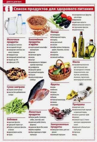 список, продукты