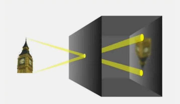 Камера-обскура, схема. Фото de.wikipedia