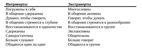 Основные формы типов личности